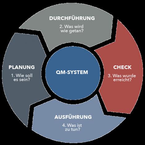 QM-System_graph